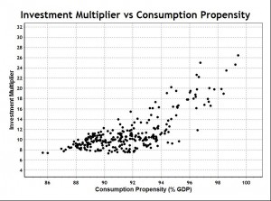 Investment Multiplier Function