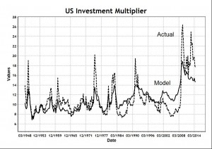 Investment Multiplier Model