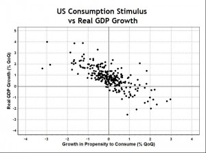 Consumption Stimulus vs GDP Growth