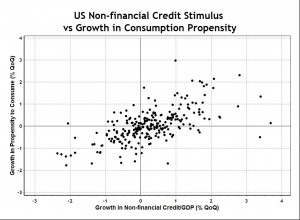 Credit Stimulus vs Consumption