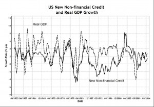New Credit and GDP Growth