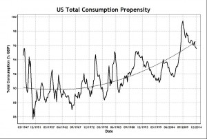 Total Consumption Propensity