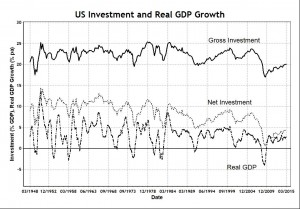 Investment and GDP Growth