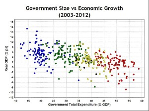 Government vs Growth
