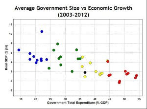 Government vs Growth Average