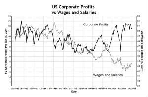 US Corporate Profits vs Wages