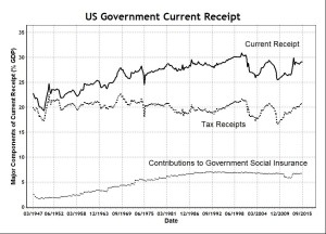 US Government Current Receipt