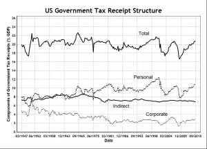 US Government Tax Receipt Structure