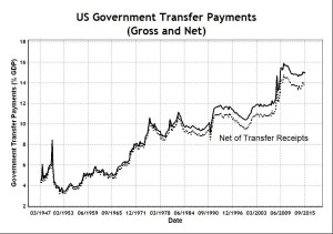 US Government Transfer Payments