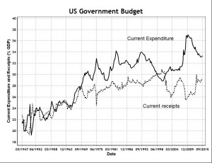 US Government Budget
