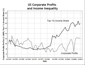US Income Inequality vs Corporate Profits