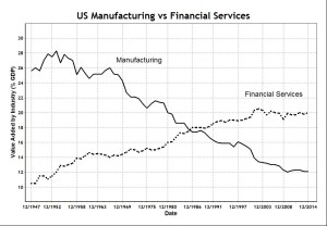 US Manufacturing vs Financial Services