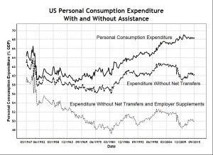 US Personal Consumption Expenditure