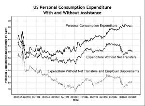 US Personal Consumption Expenditure