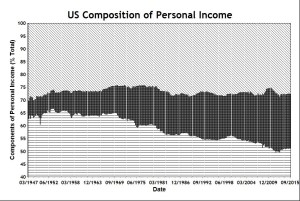 US Personal Income Composition