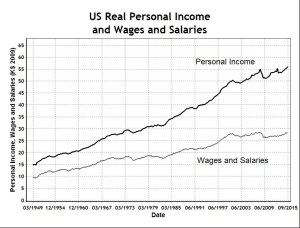 US Real Personal Income and Wages