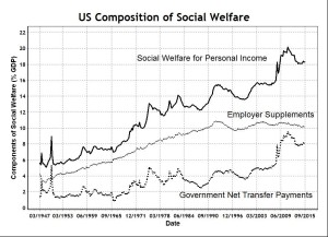 US Social Welfare for Personal Income