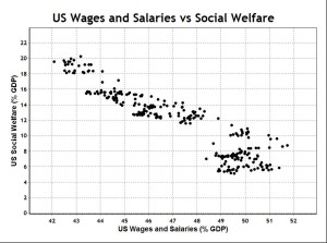 US Wages vs Social Welfare