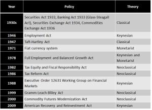 USEconomicLegislation