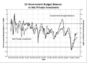 US Budget and Net Private Investment