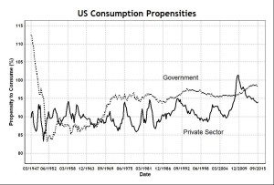 US Consumption Propensities
