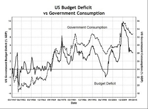US Deficit and Gov Consumption