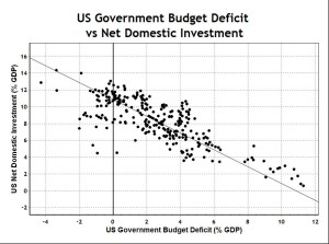 US Deficit and Net Investment