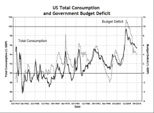 US Deficit and Total Consumption