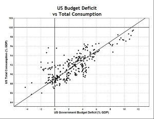 US Deficit and Total Consumption Dots