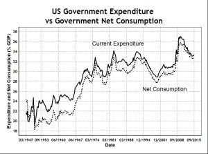 US Gov Expenditure and Consumption