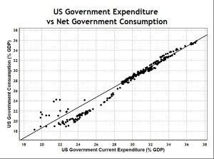 US Gov Expenditure and Net Consumption