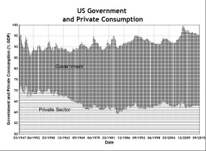 US Gov and Personal Consumption