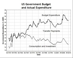 US Government Expenditure