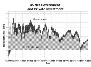 US Net Gov and Private Investment