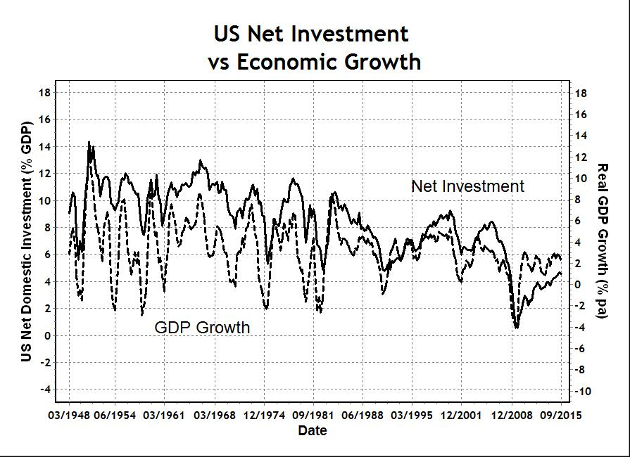 US Net Investment and Economic Growth