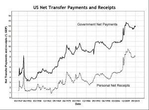 US Transfer Payments and Receipts