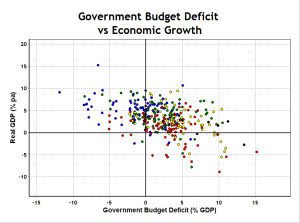 Budget Deficit and Economic Growth