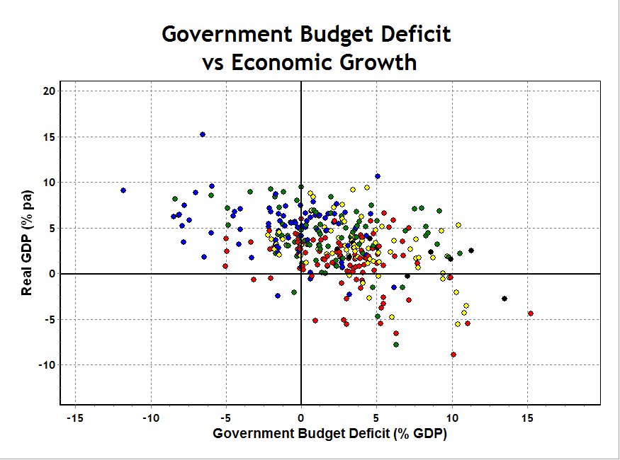 budget deficits and the economic growth