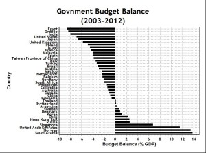 Government Budget Balance