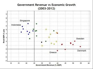 Government Revenue and Economic Growth