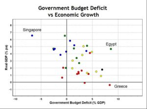 Government Deficit vs Economic Growth Average